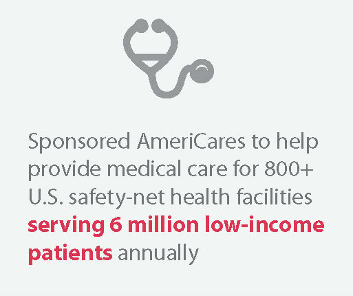 Helped provide medical care for 800+ U.S. safety-net health facilities